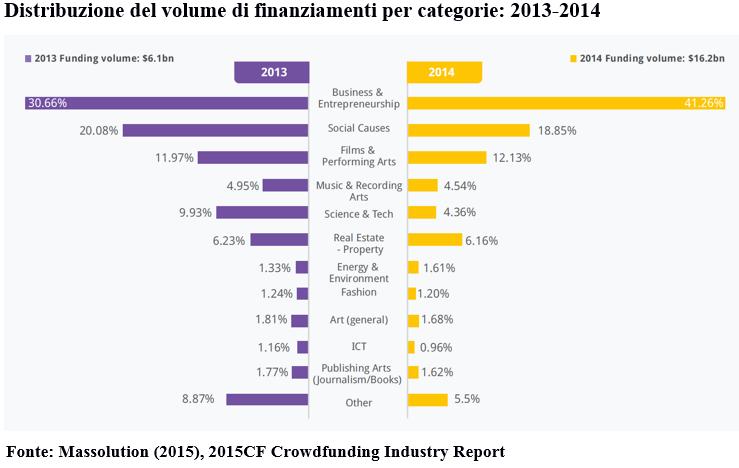Volume di finanziamento per categoria - 2014