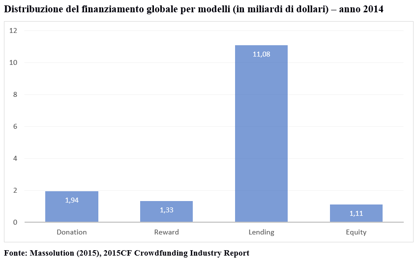 Distribuzione del reward, donation, lending e equity crowdfunding
