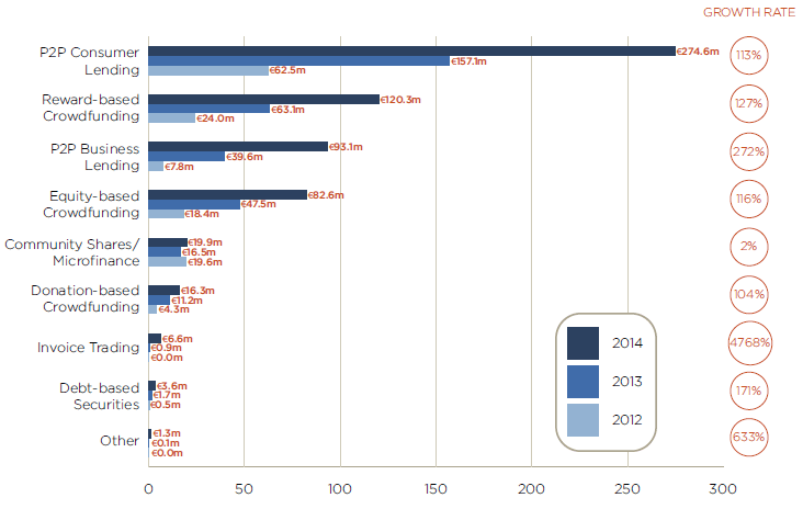 finanza alternativa per categorie