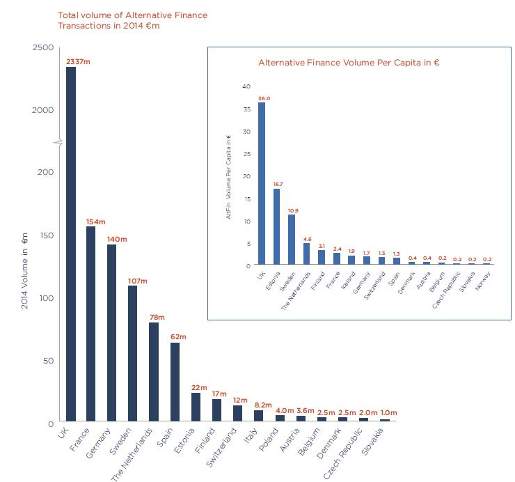 finanza alternativa in Europa