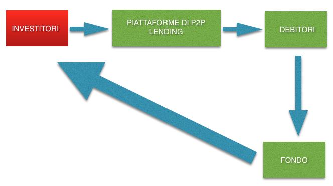Come funziona il P2P lending