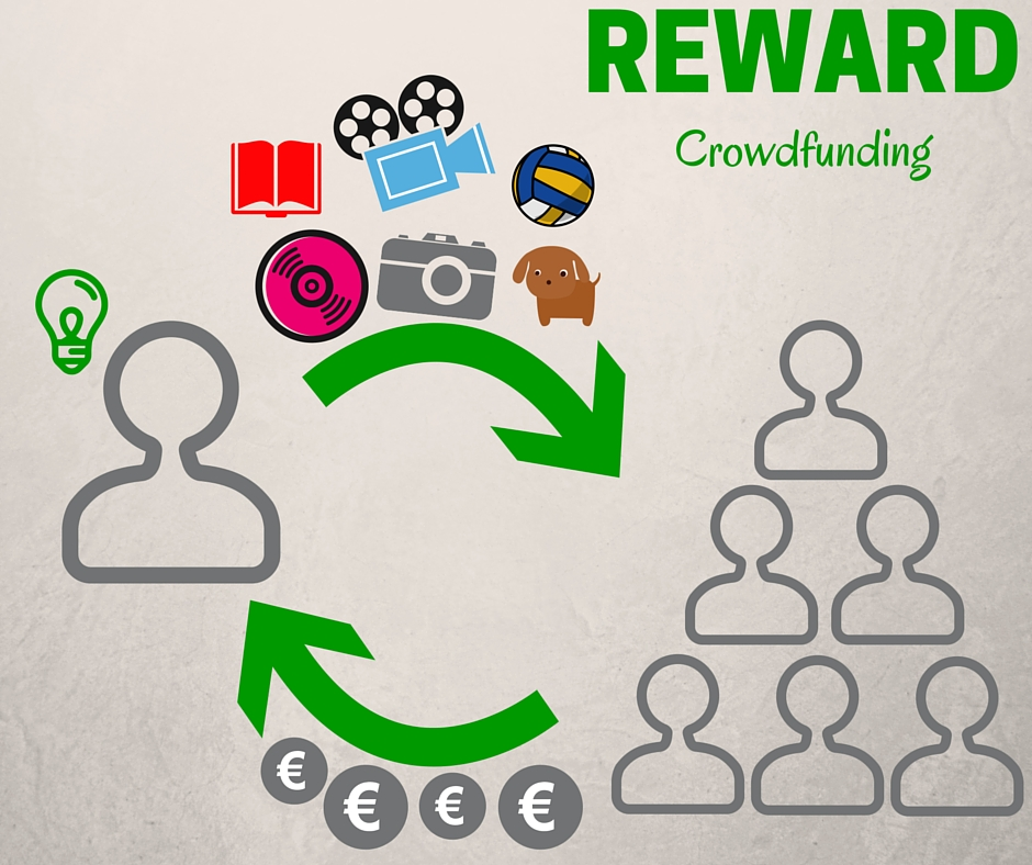 Reward crowdfunding (1)