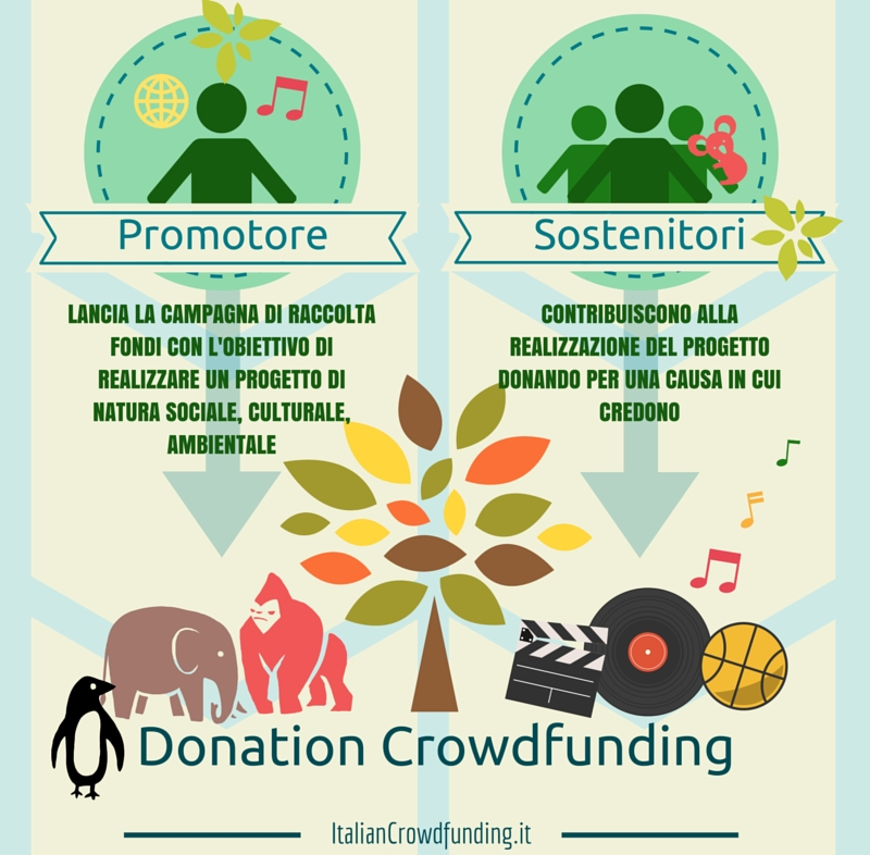 Donation Crowdfunding