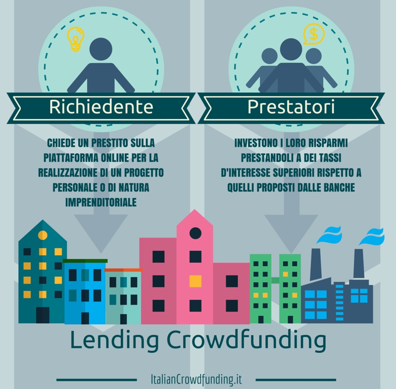 le piattaforme di peer to peer lending crowdfunding