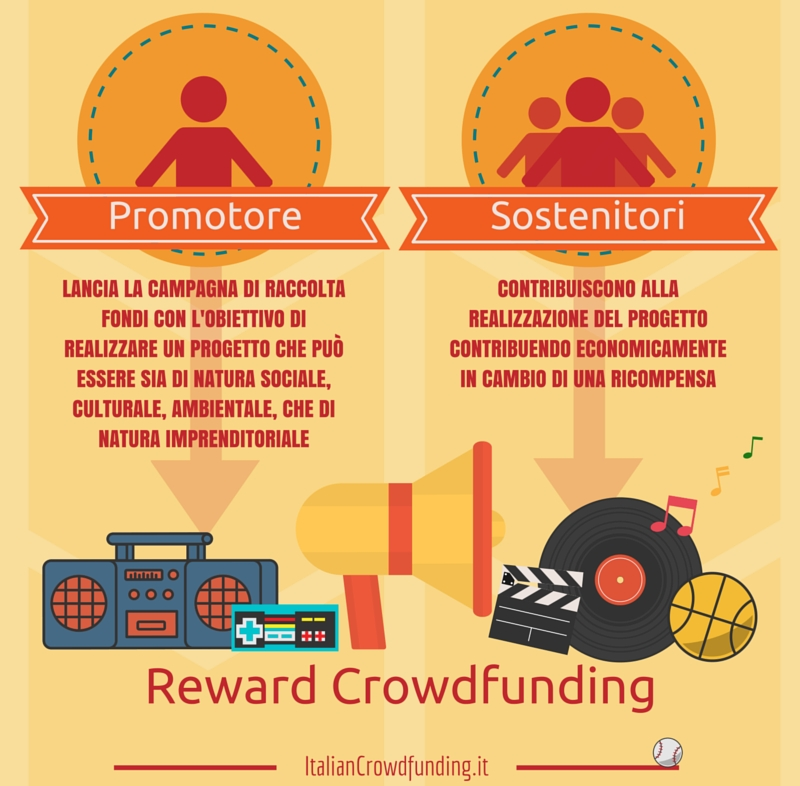 Reward Crowdfunding info