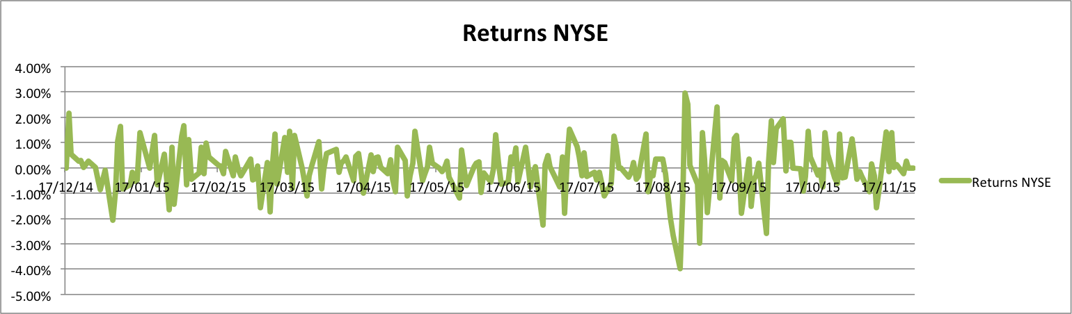 Returns NYSE