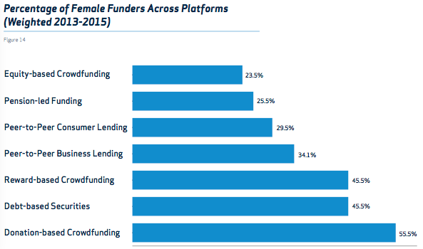 Crowdfunding in UK - female funder