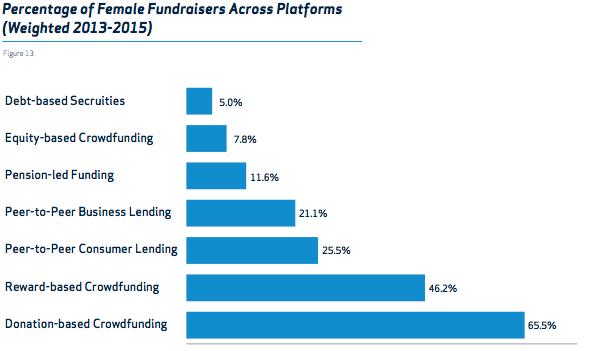 Crowdfunding in UK - female fundraiser