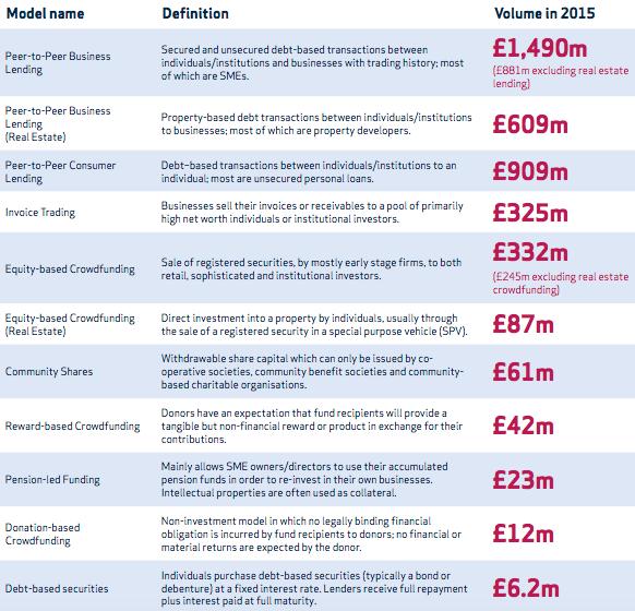 Crowdfunding in UK in crescita per modelli
