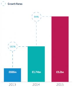 Crowdfunding e Fintech in UK: 3,2 miliardi nel 2015 ...