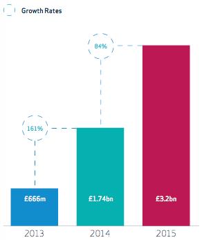 Crowdfunding in UK in crescita