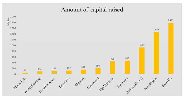 capitale raccolto equity