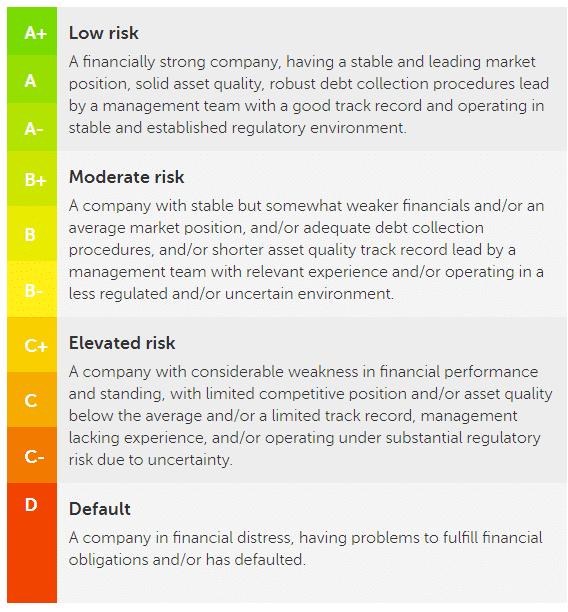 mintos rating