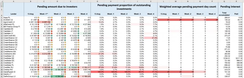 mintos pending payments