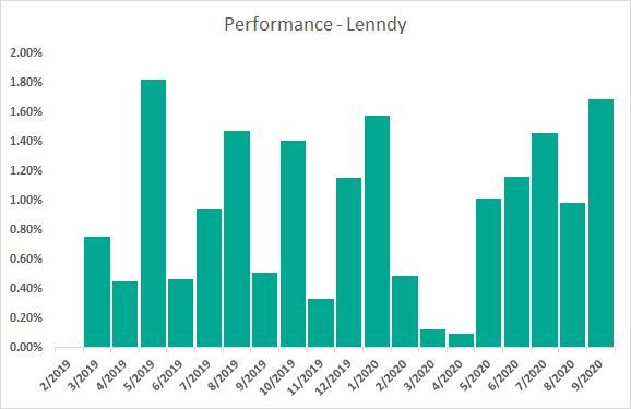 performance lenndy settembre 2020