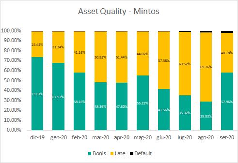 asset quality mintos settembre 2020