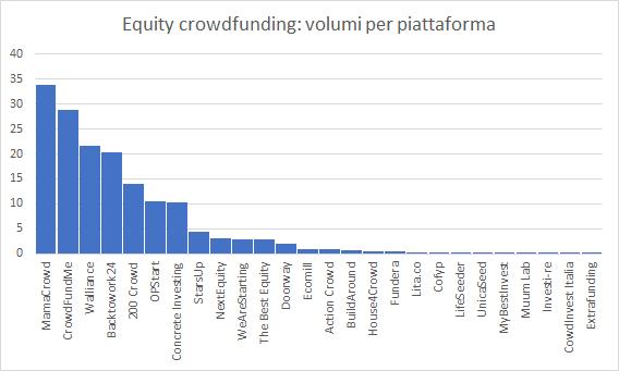 volumi piattaforme equity crowdfunding