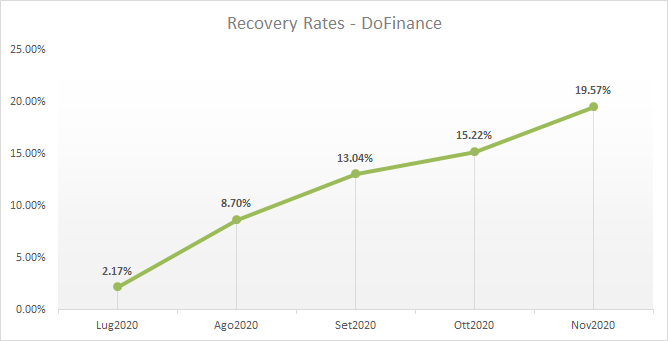 recovery rates dofinance