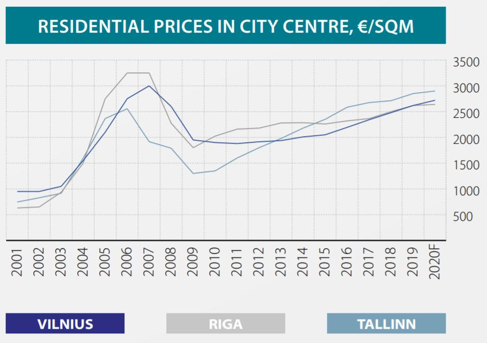 Mercato baltico reinvest24